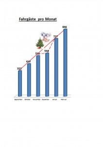 Statistik der Fahrgastzahlen vom BürgerBus Oyten